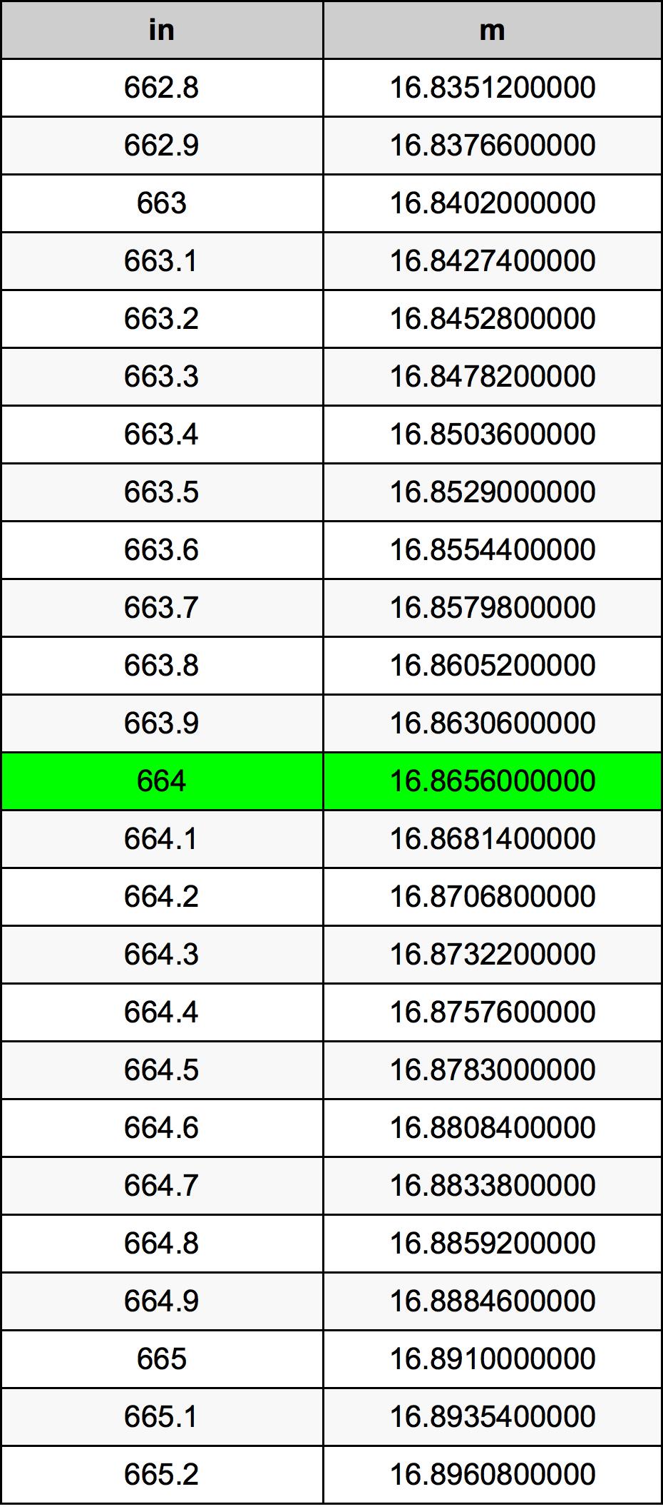 664 Țol tabelul de conversie