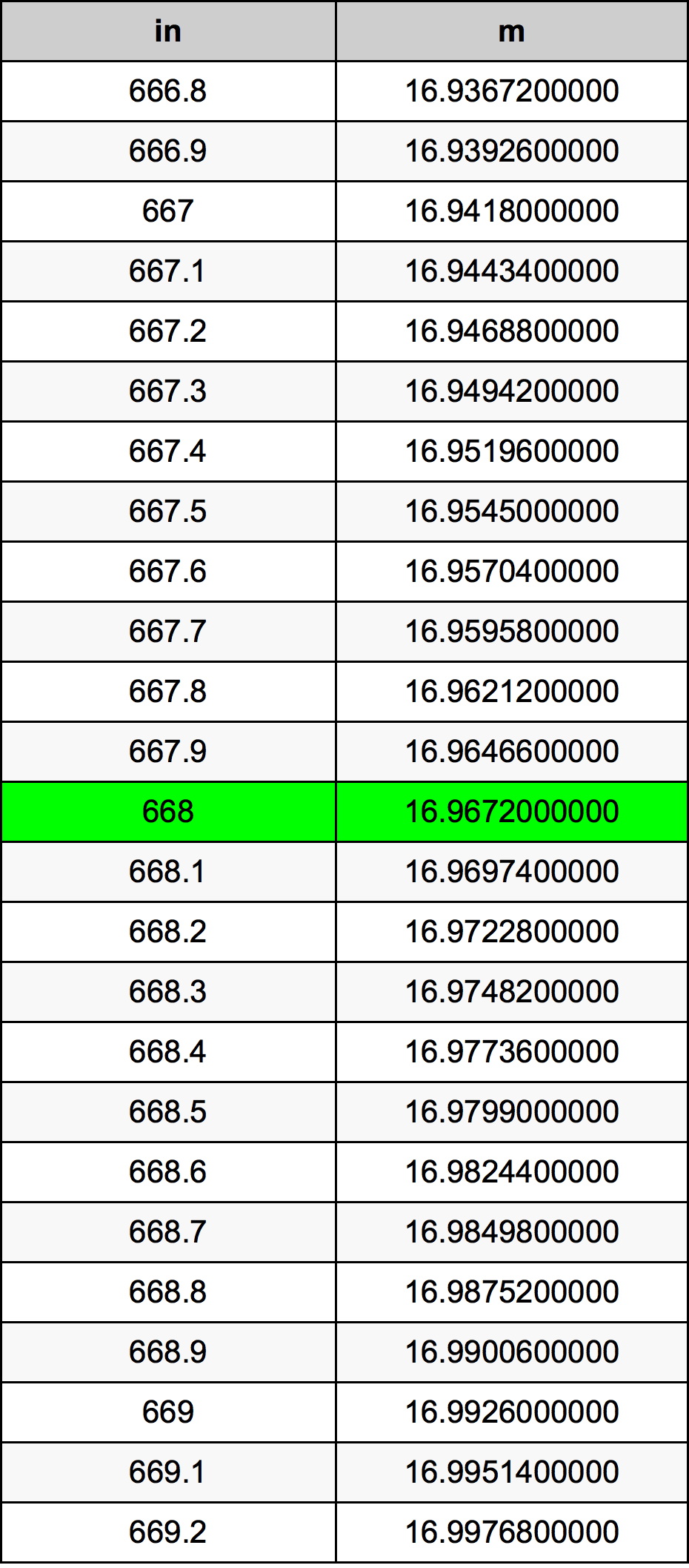668 Polegada tabela de conversão