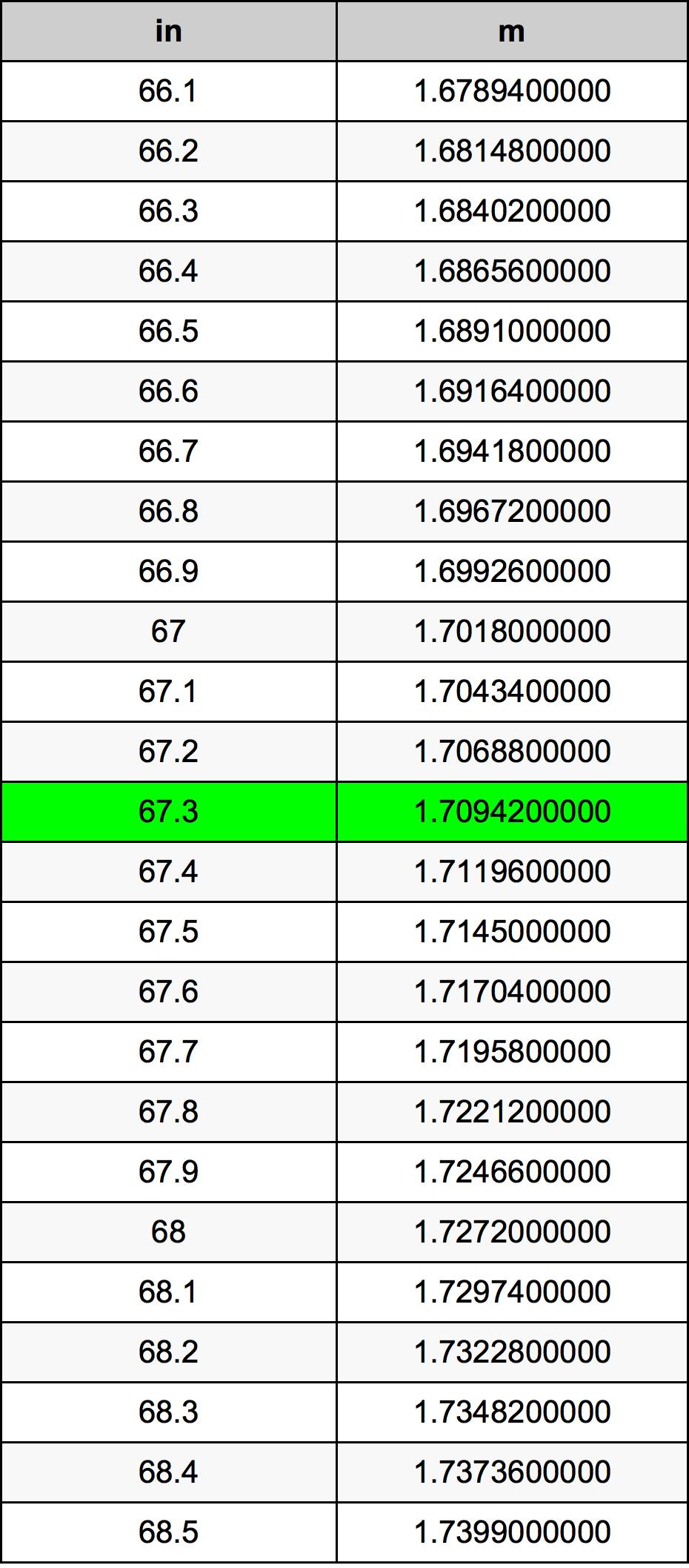 67.3 Pouce table de conversion