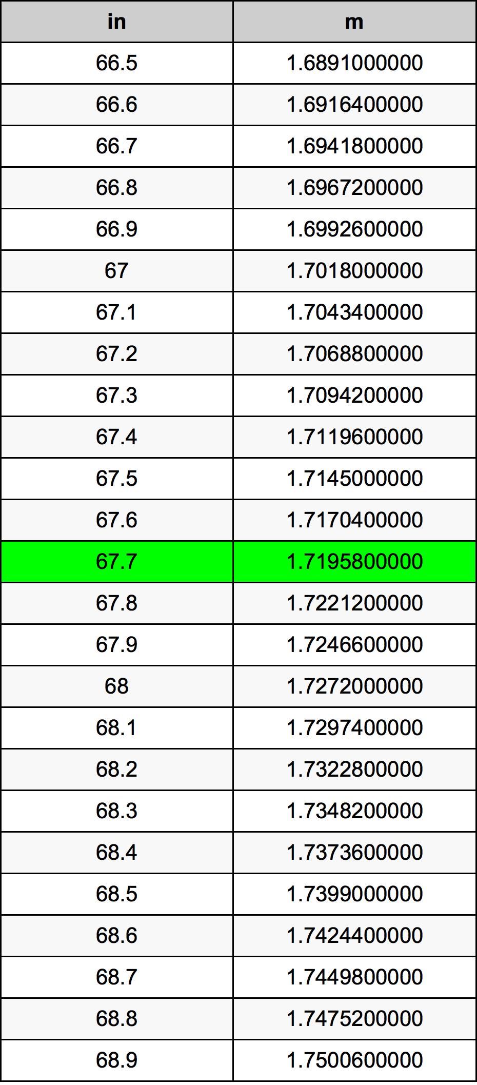 67.7 Pouce table de conversion