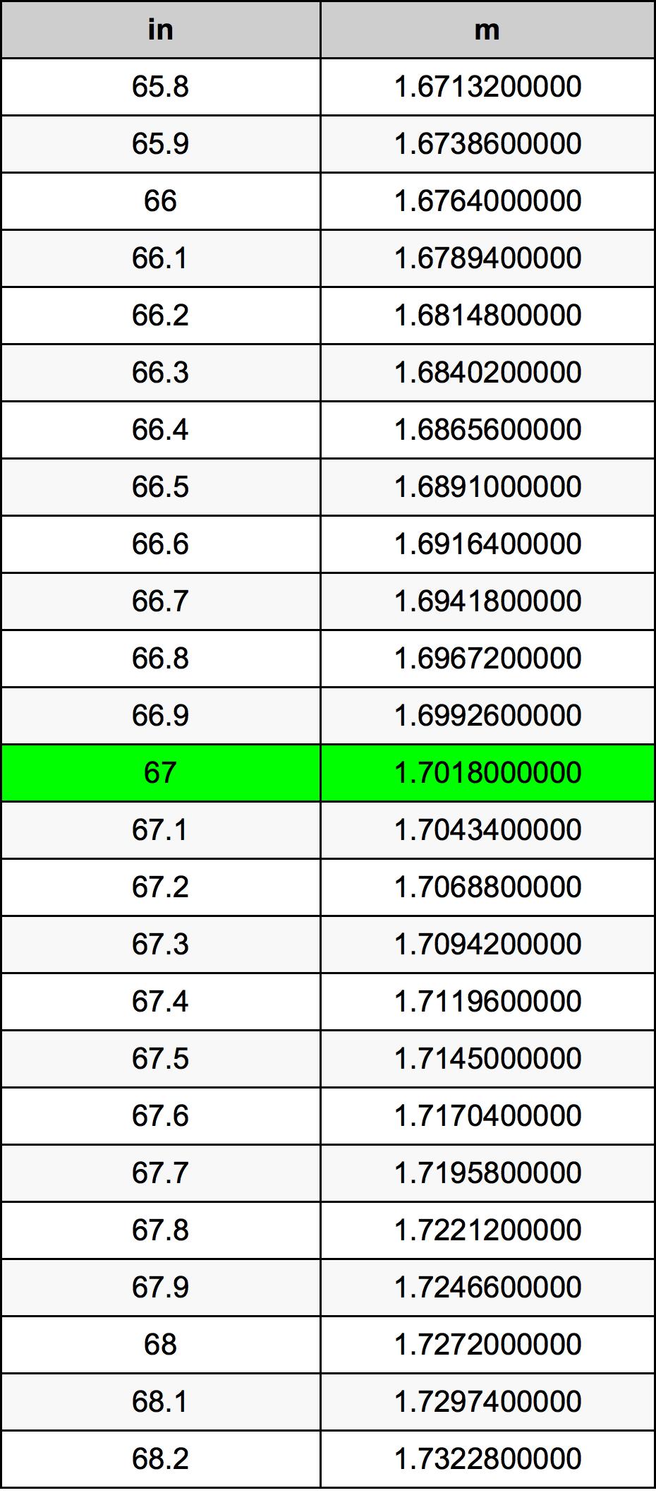67 Cal tabela przeliczeniowa