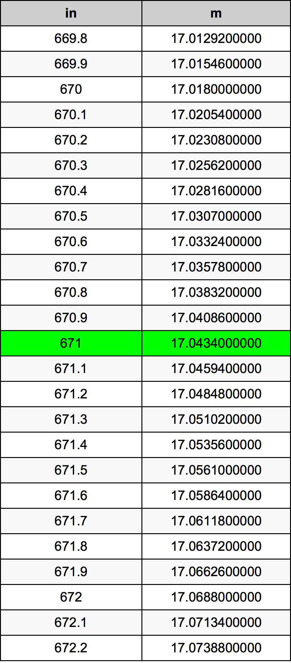 671 Pollice tabella di conversione