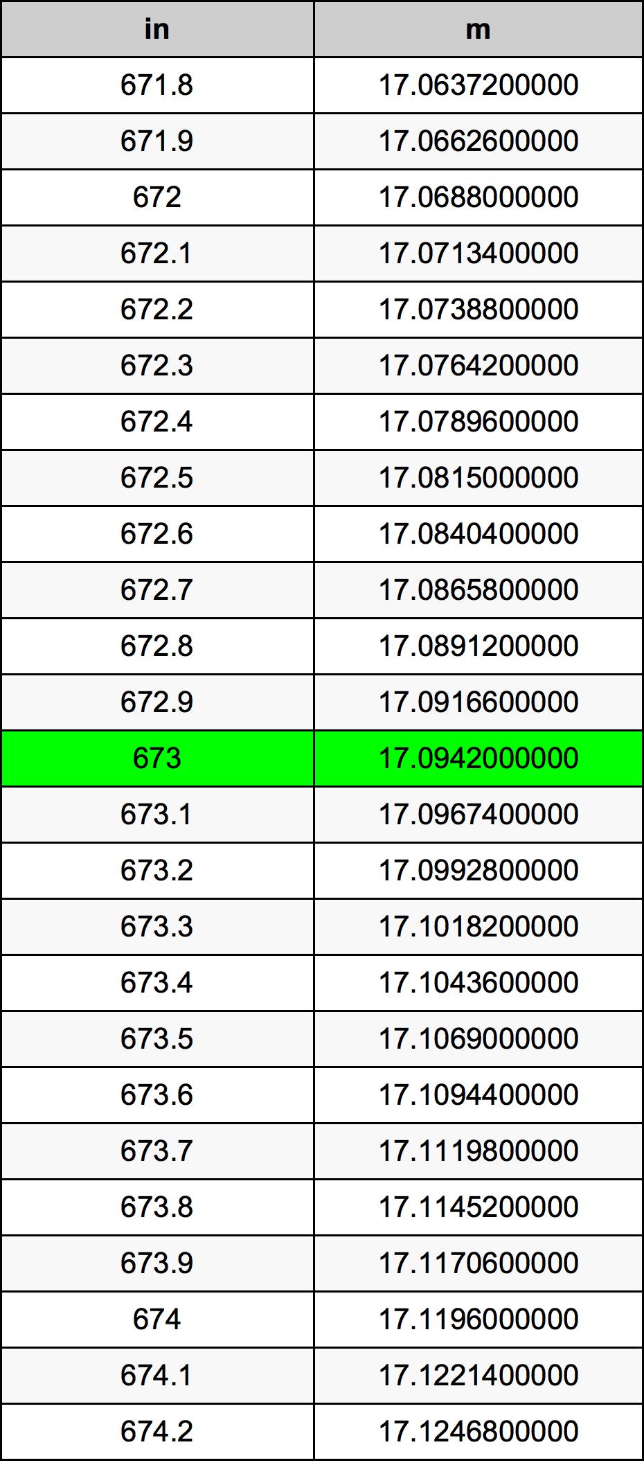 673 Inch konverteringstabell