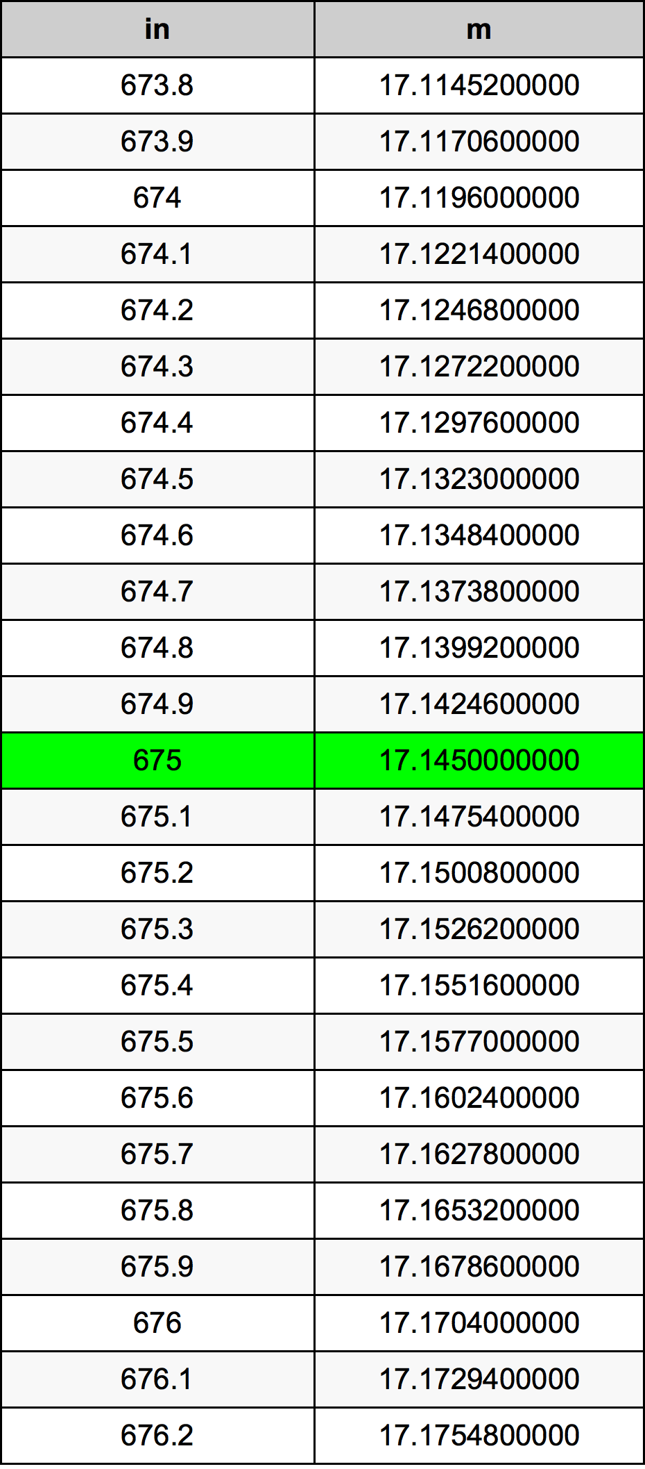 675 дюйм Таблица преобразования