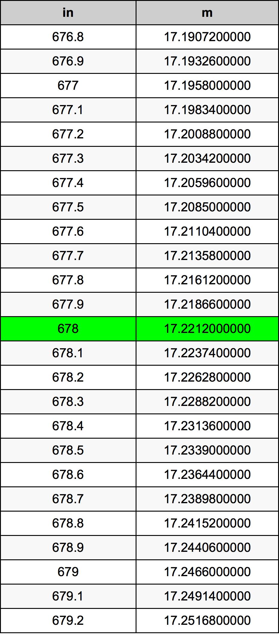 678 Țol tabelul de conversie