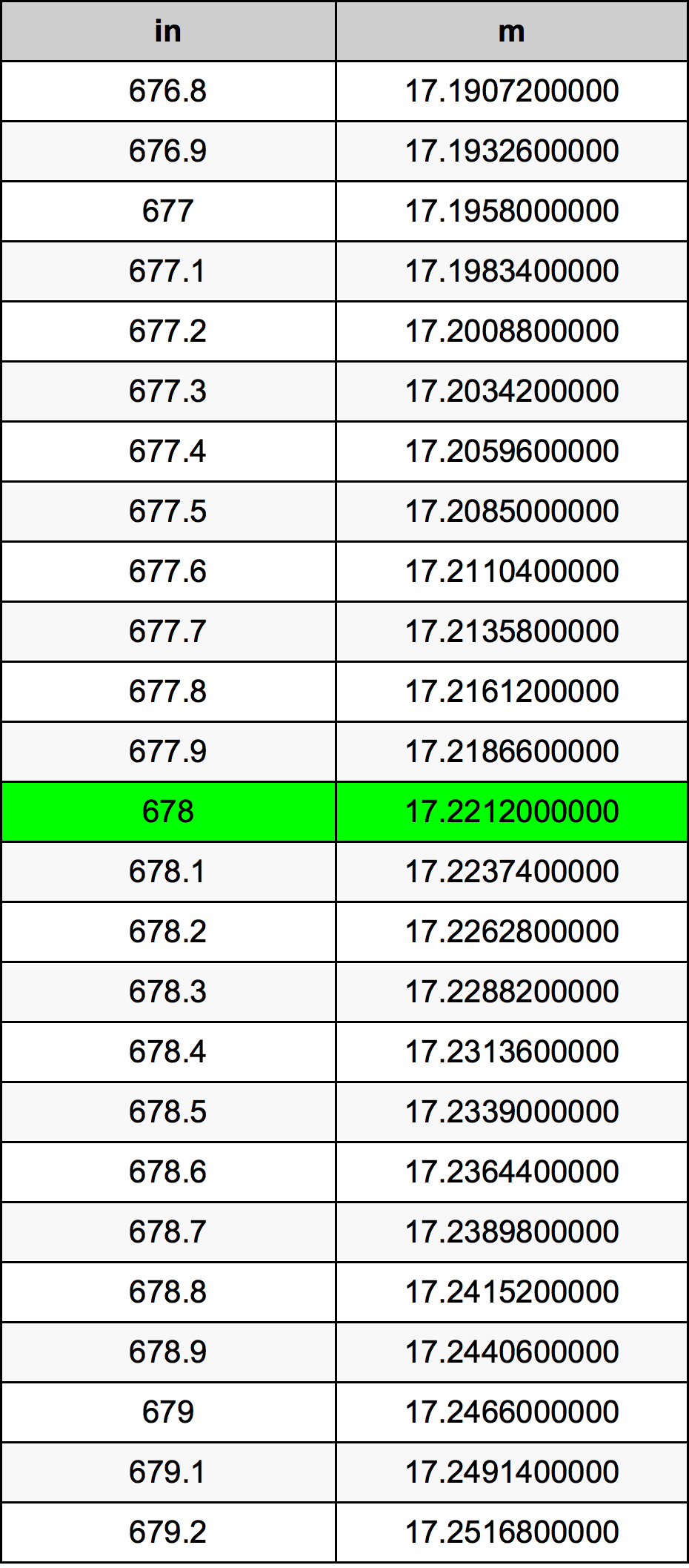 678 дюйм Таблица преобразования