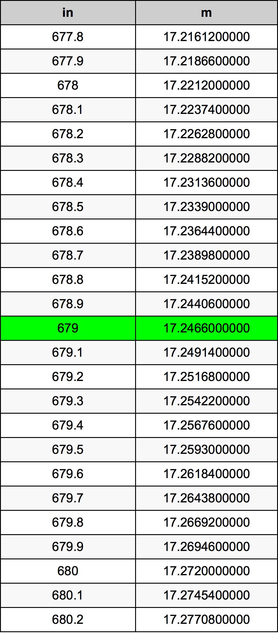 679 Palec prevodná tabuľka