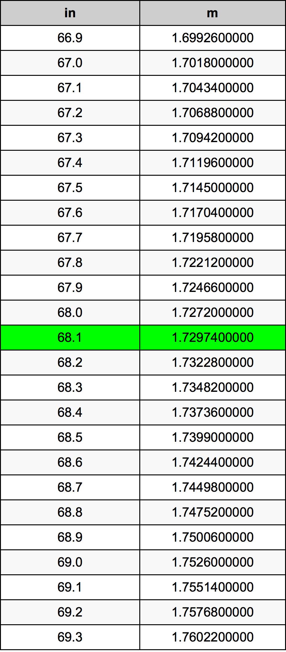 68.1 بوصة جدول تحويل