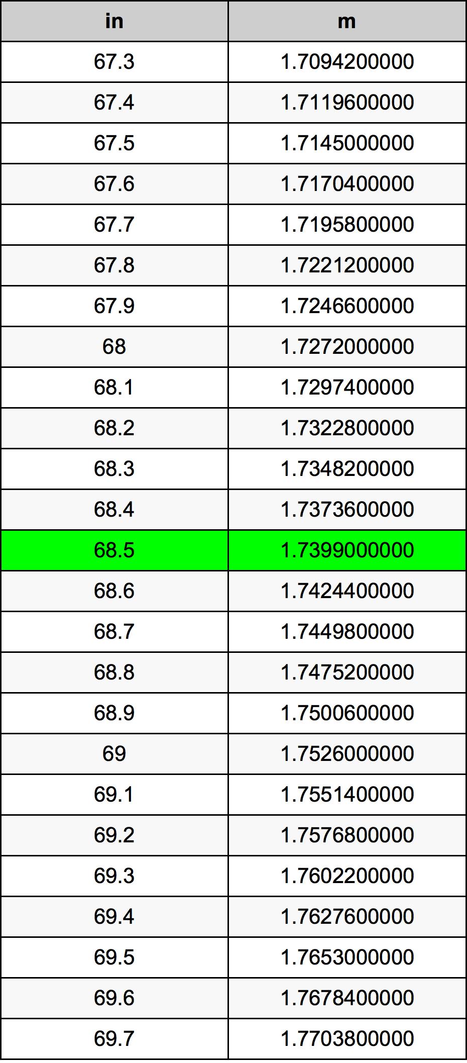 68.5 Inch conversietabel