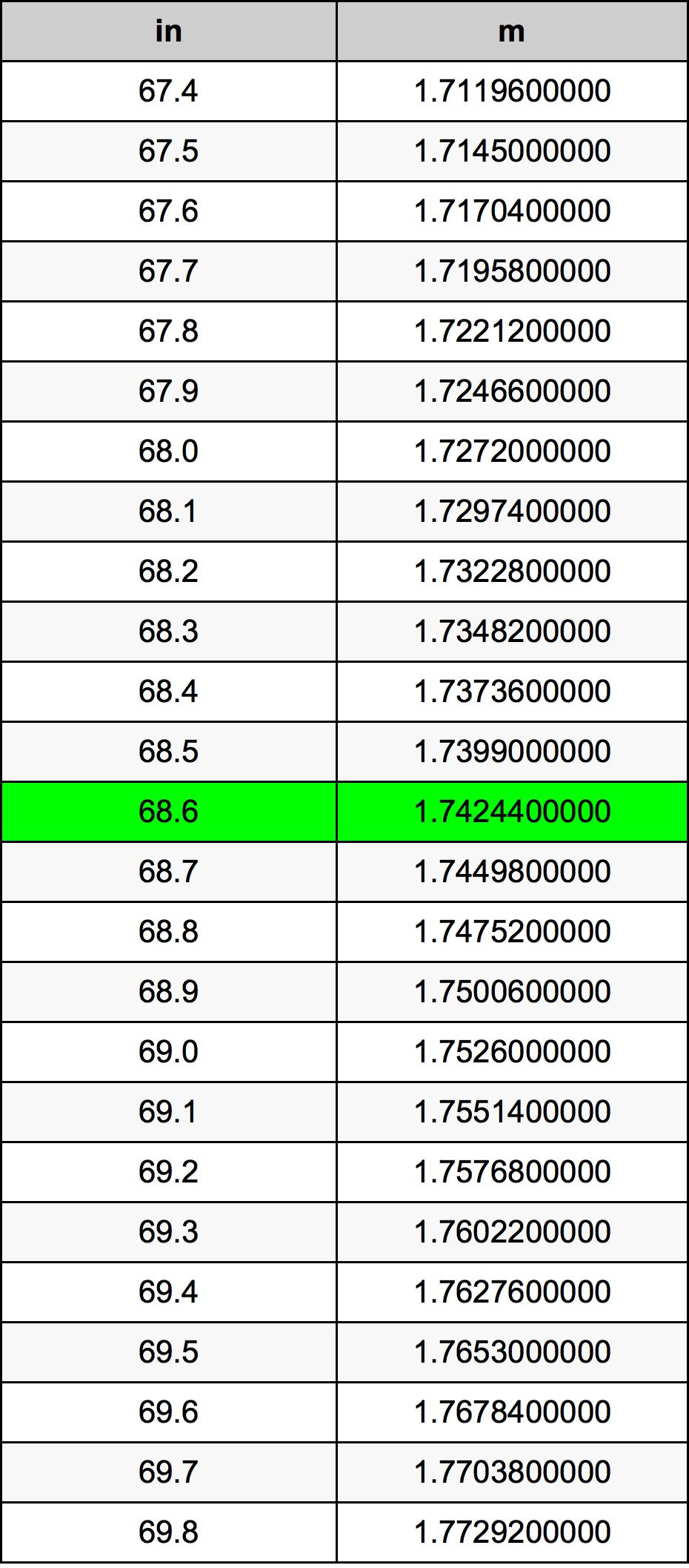 68.6 بوصة جدول تحويل
