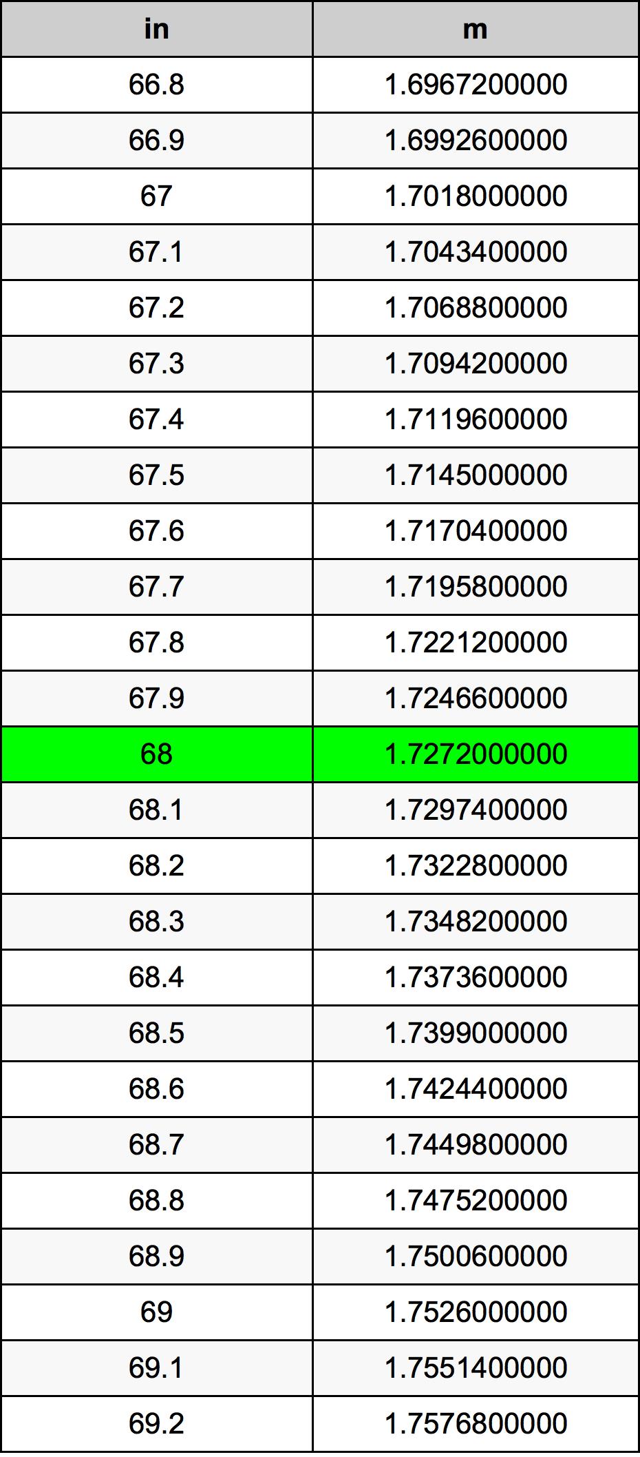 68 Palec prevodná tabuľka