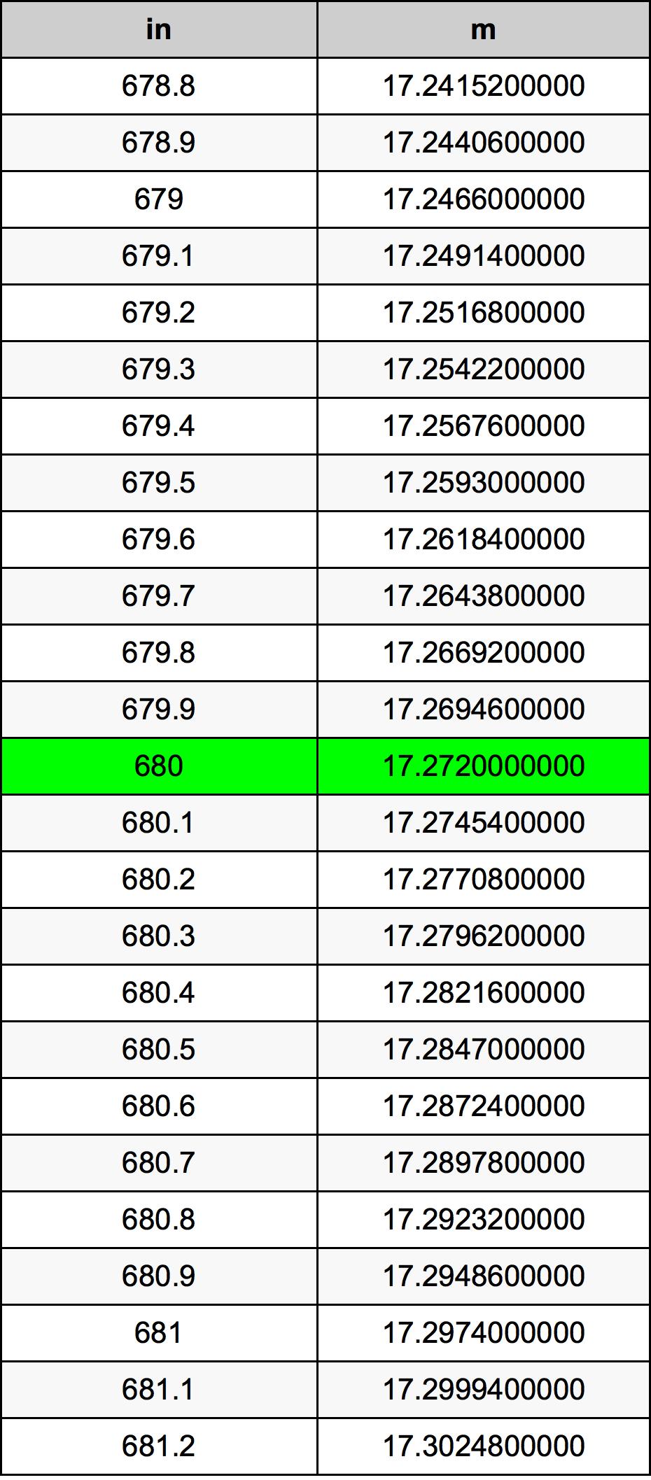 680 Palec pretvorbena tabela