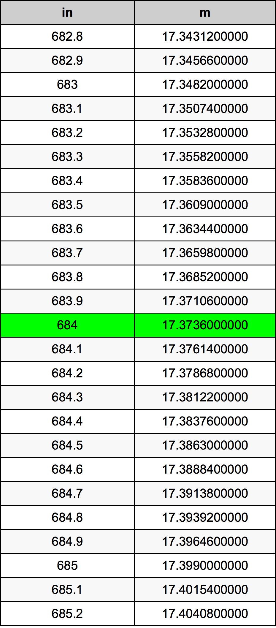 684 Palec převodní tabulka