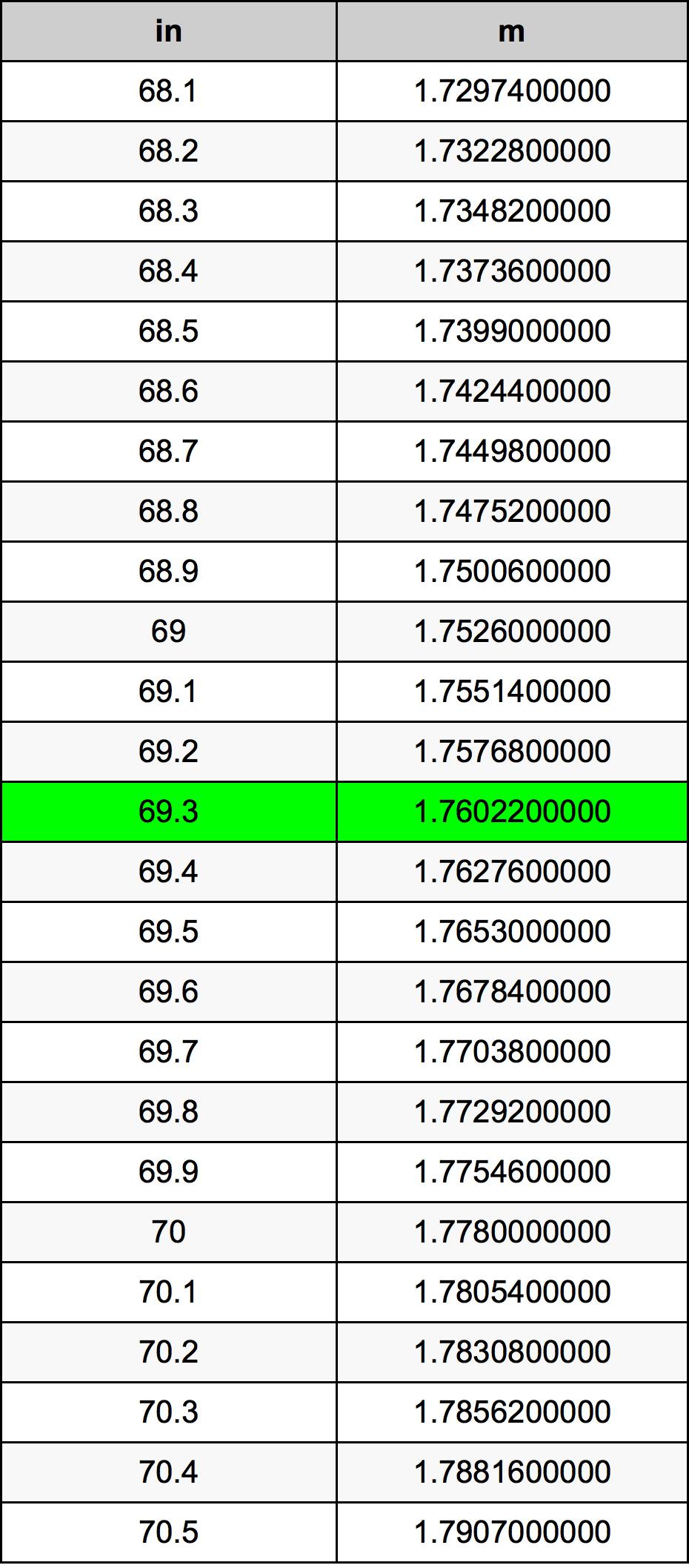 69.3 Palec pretvorbena tabela