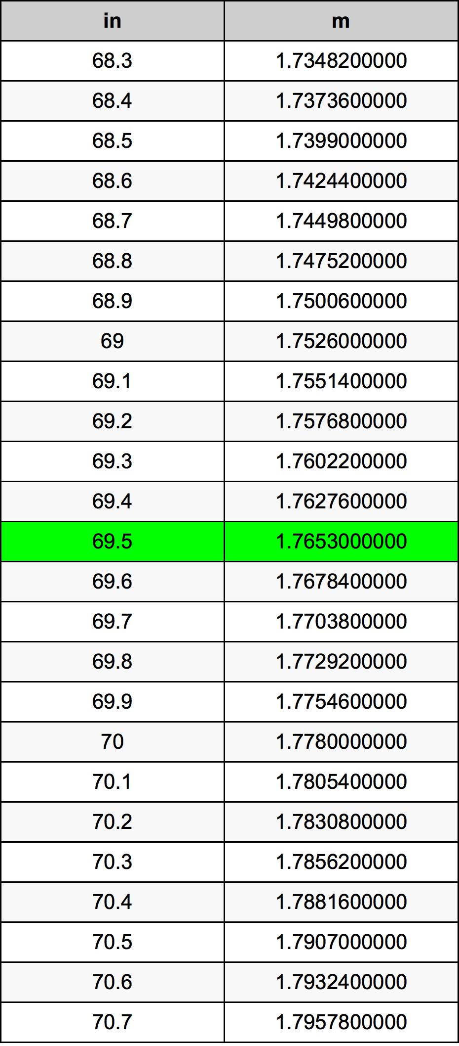 69.5 Zoll Umrechnungstabelle