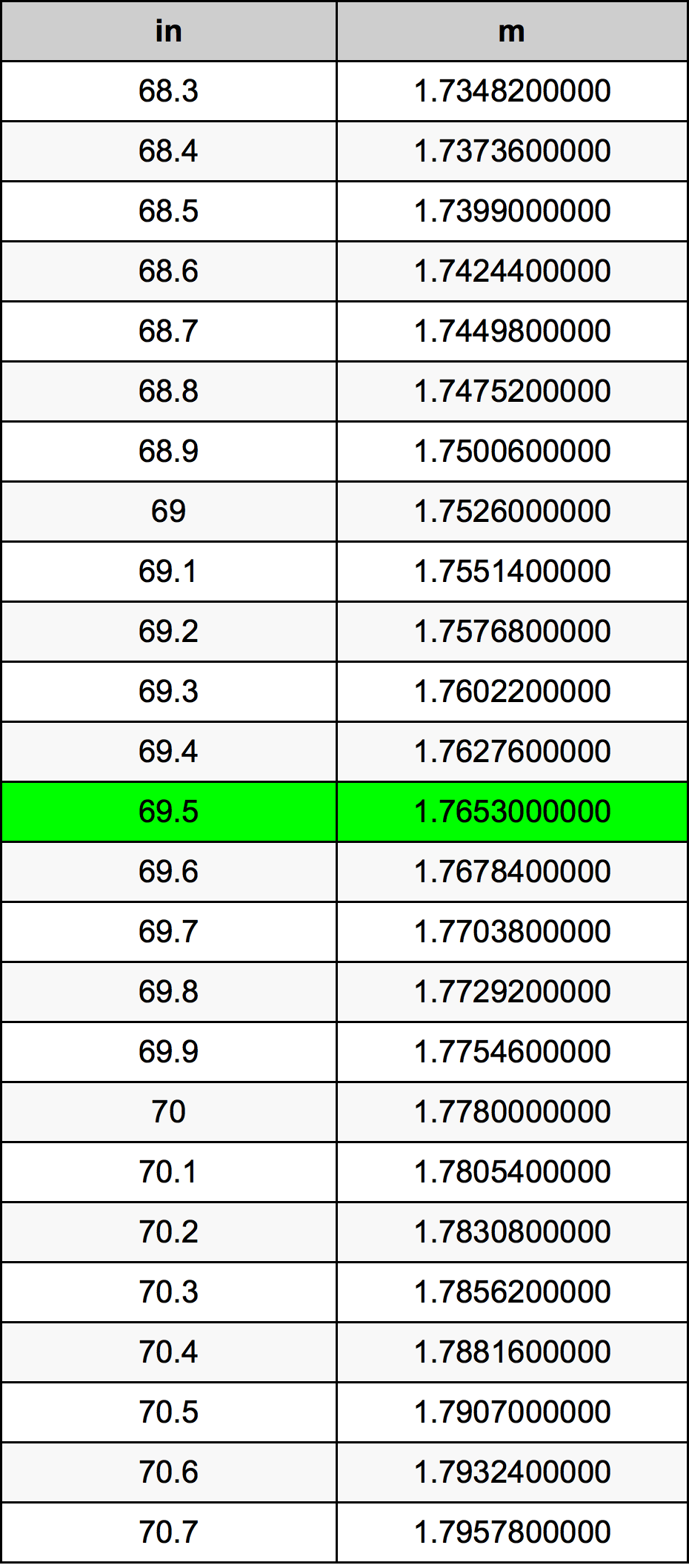 69.5 इंच रूपांतरण सारणी