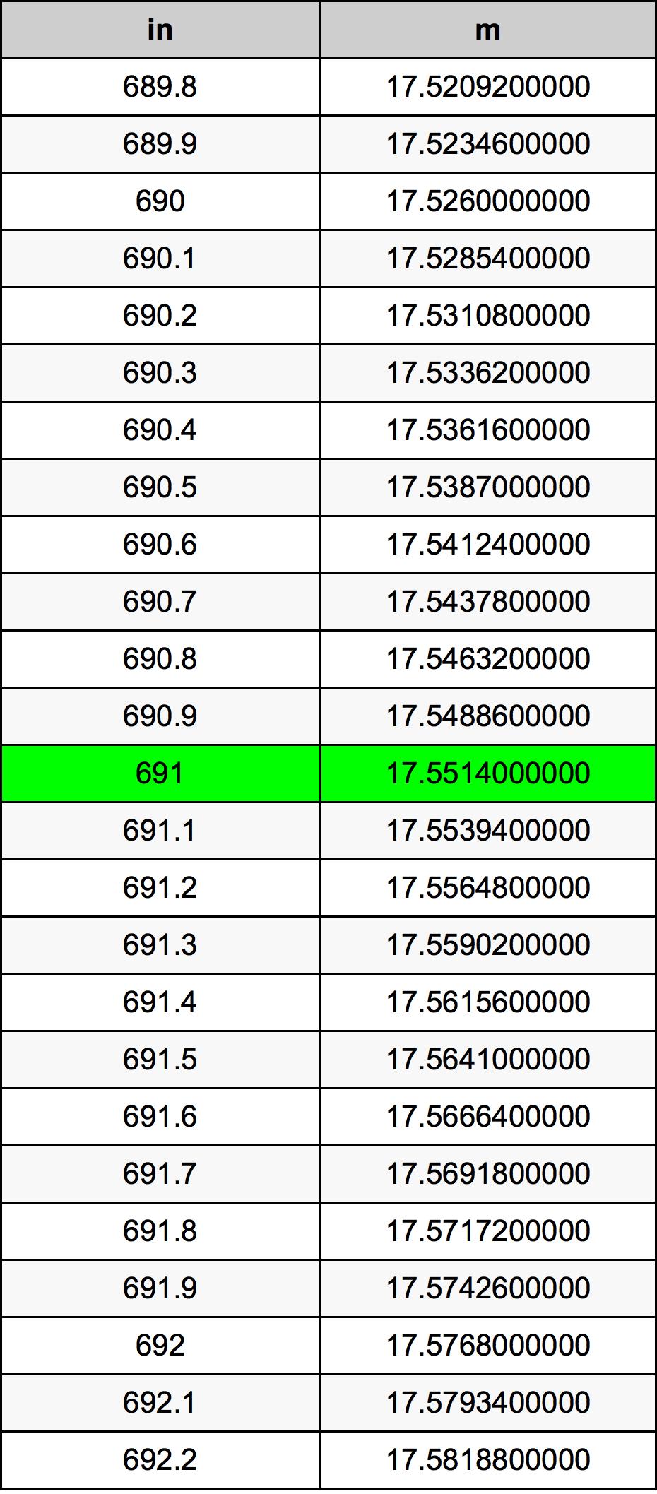691 Pulzier konverżjoni tabella