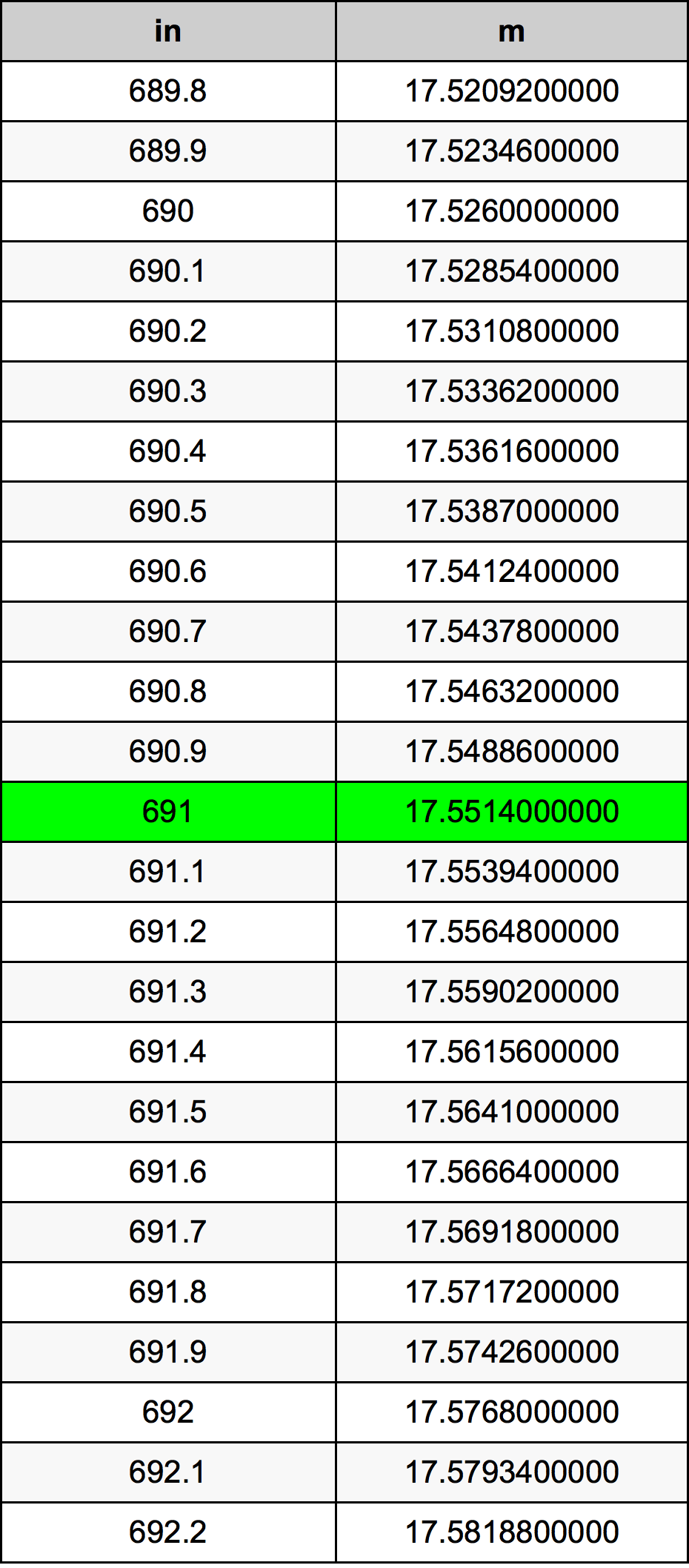 691 Inch konverteringstabell