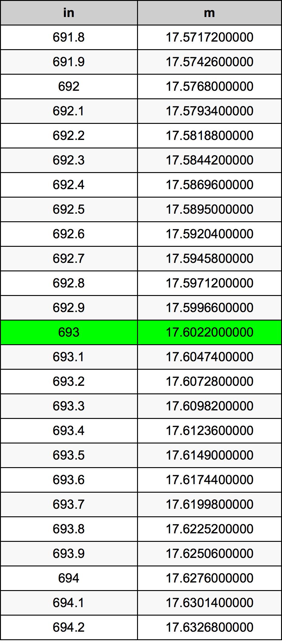 693 дюйм Таблиця перетворення