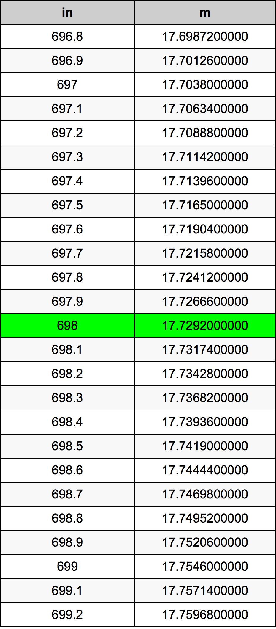 698 Inch conversietabel