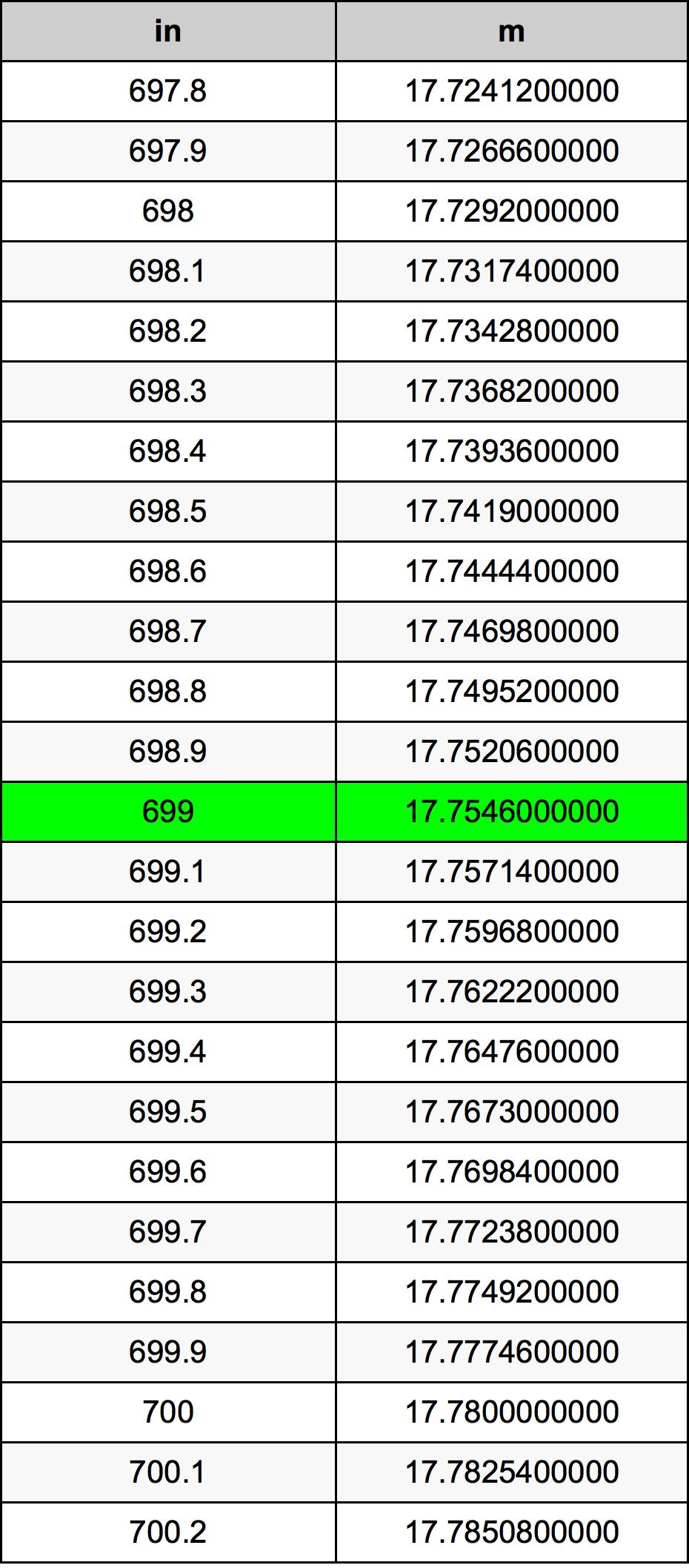 699 Pulgada Tabla de conversión