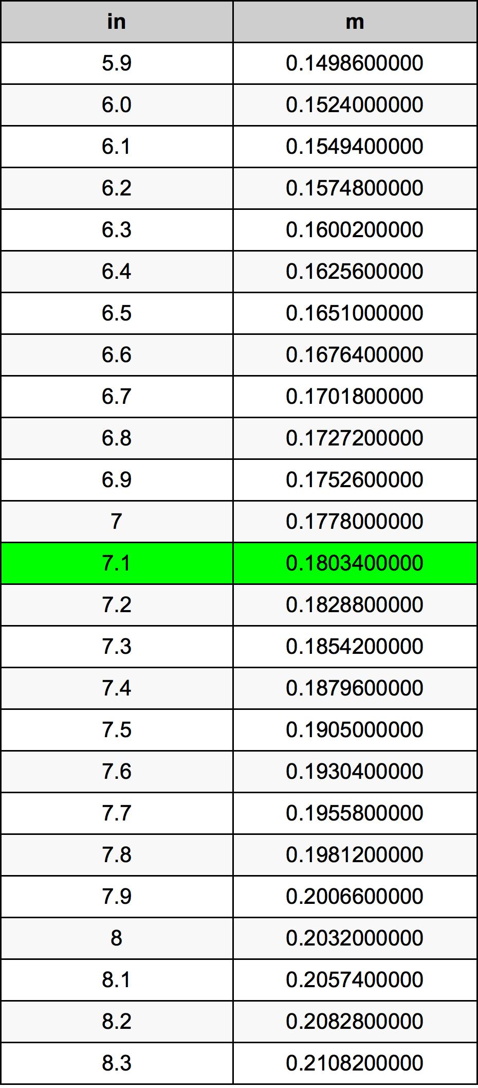 7.1 ίντσα Πίνακας Μετατροπής