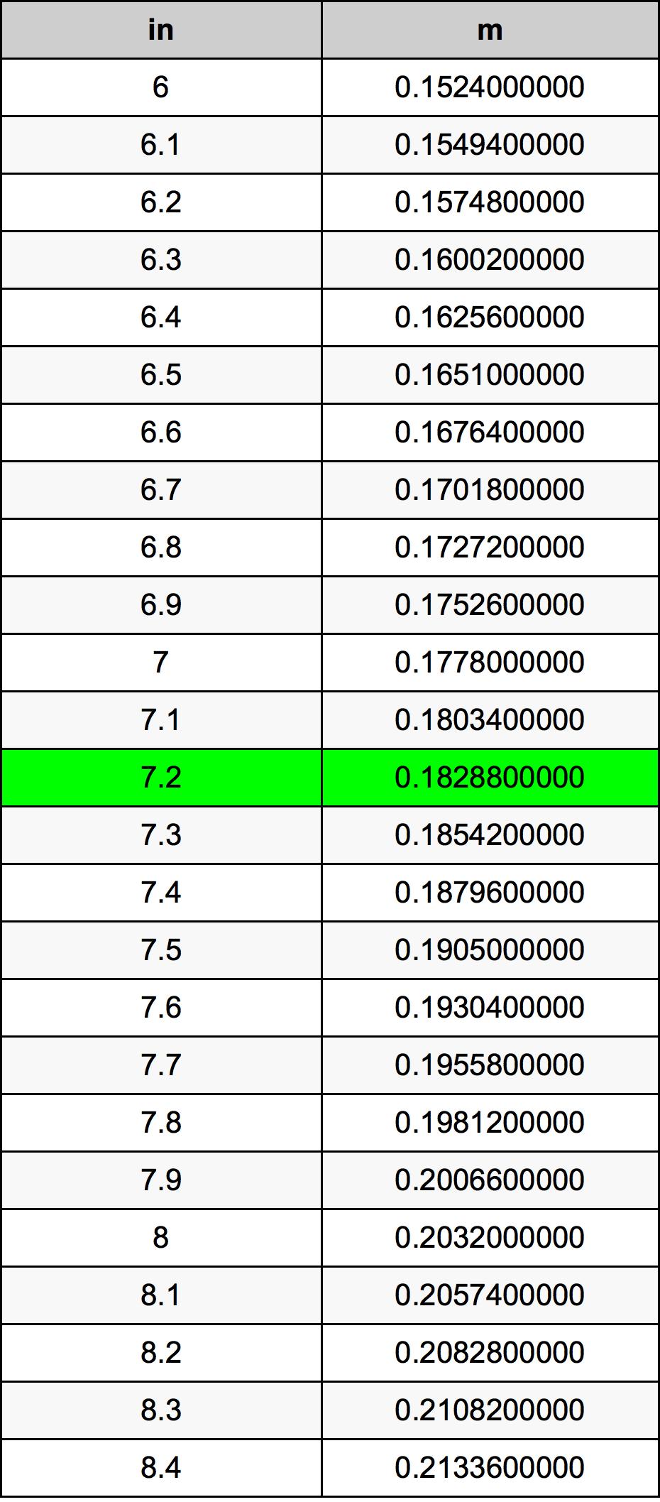 7.2 Inch konverteringstabell