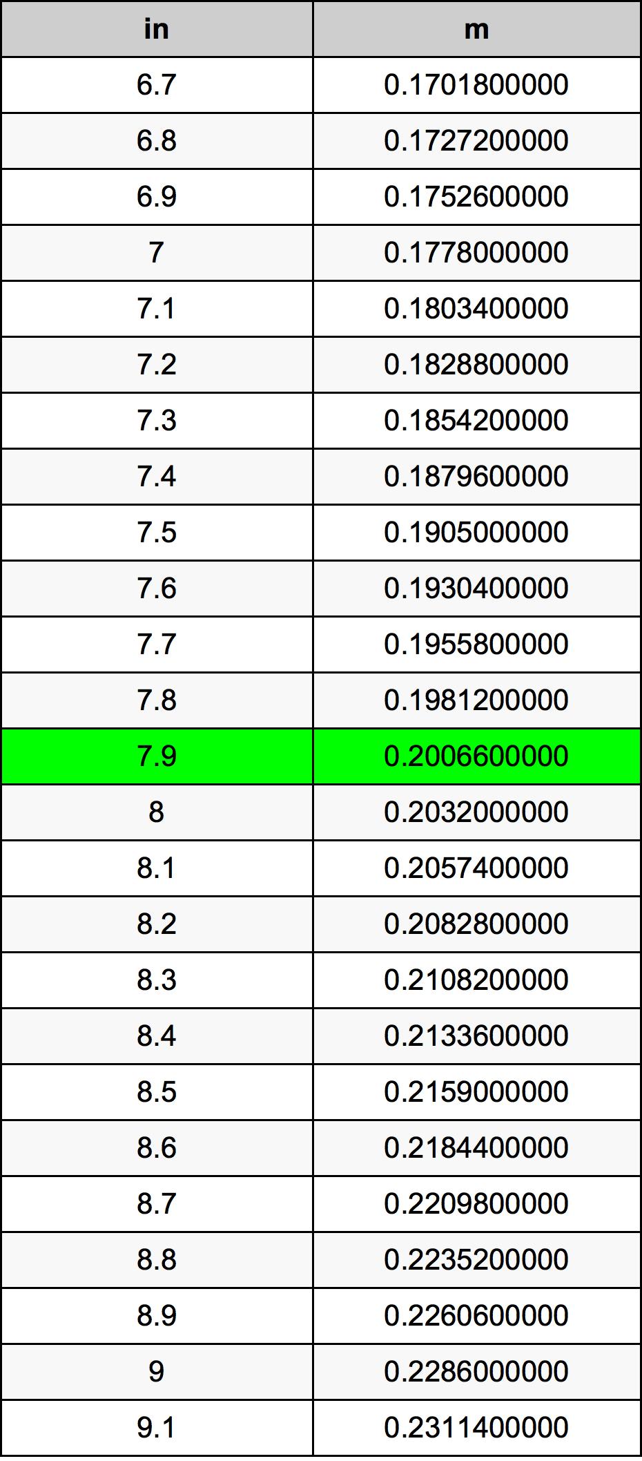7.9 инч Таблица за преобразуване