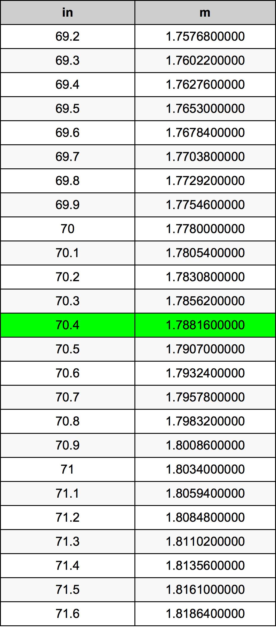 70.4 Polegada tabela de conversão
