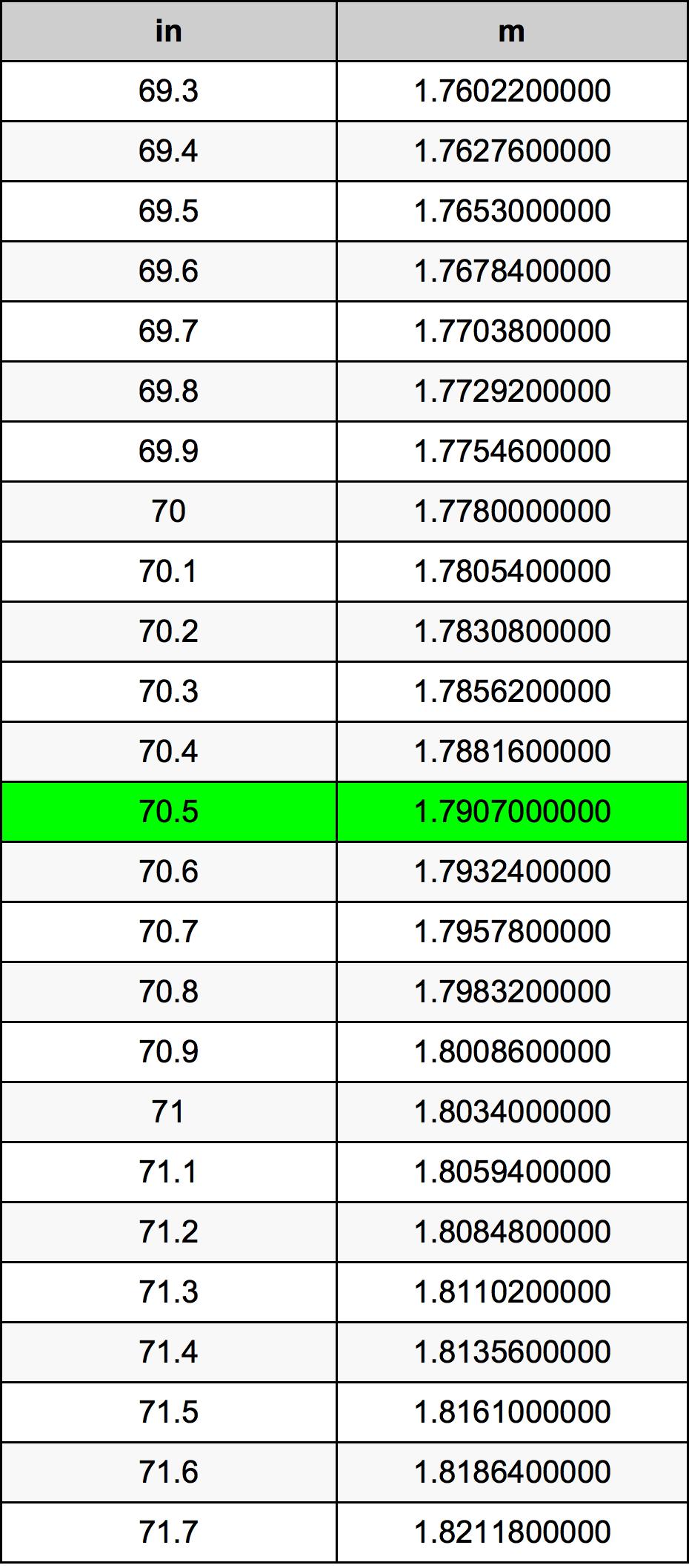 70.5 Palec převodní tabulka