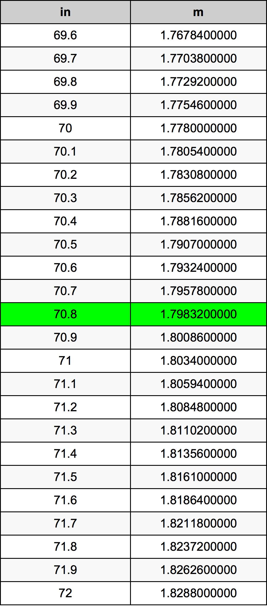 70.8 Inç Table