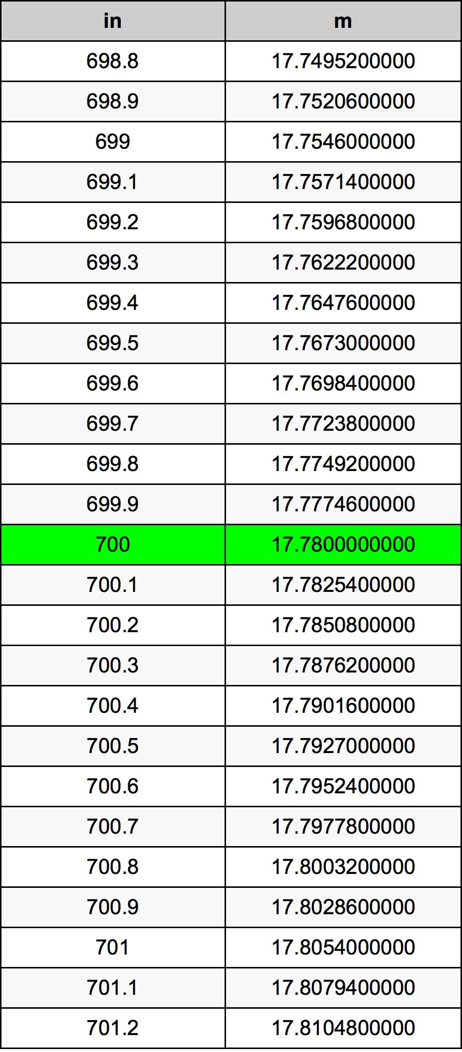 700 Colis konversijos lentelę