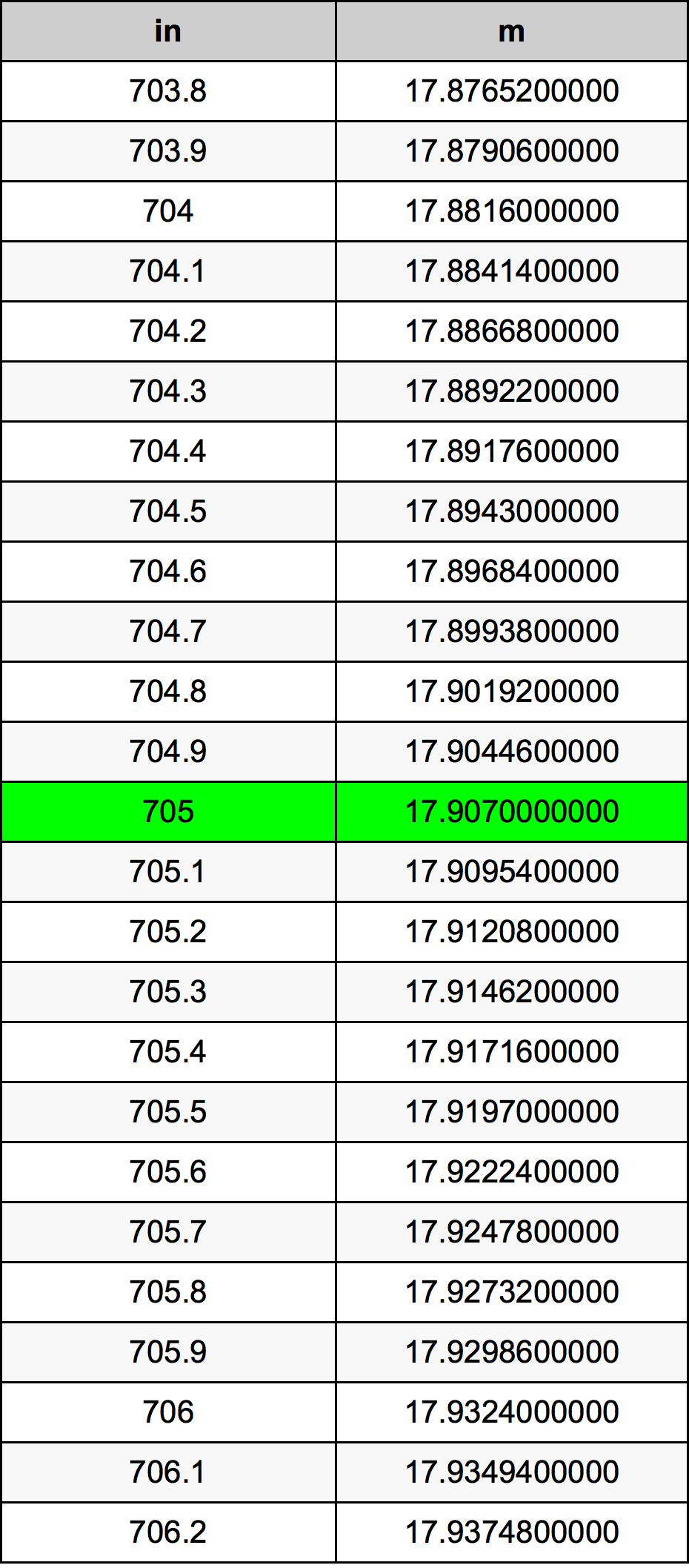 705 дюйм Таблица преобразования