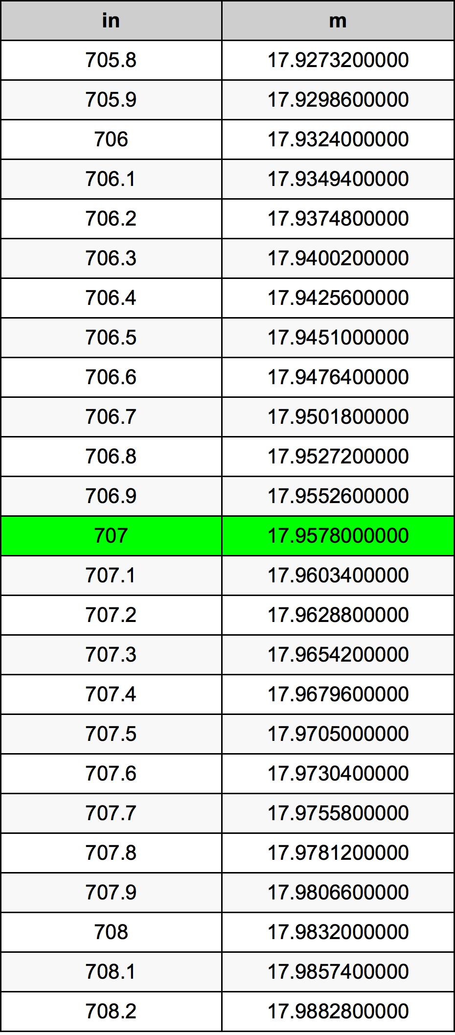 707 Pouce table de conversion