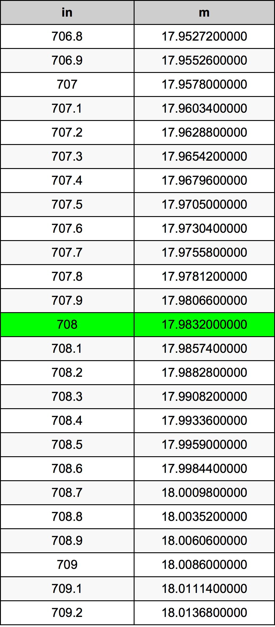 708 дюйм Таблица преобразования