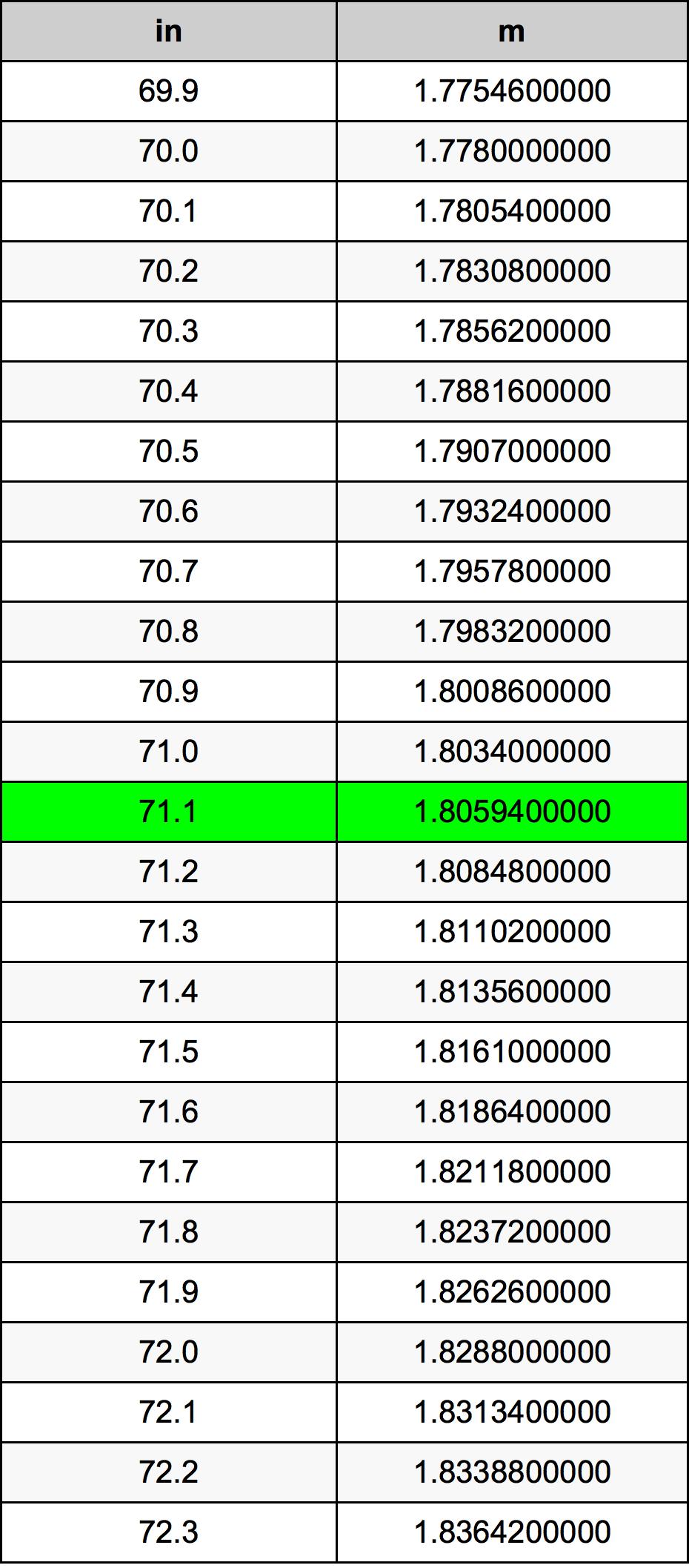 71.1 Inch conversietabel