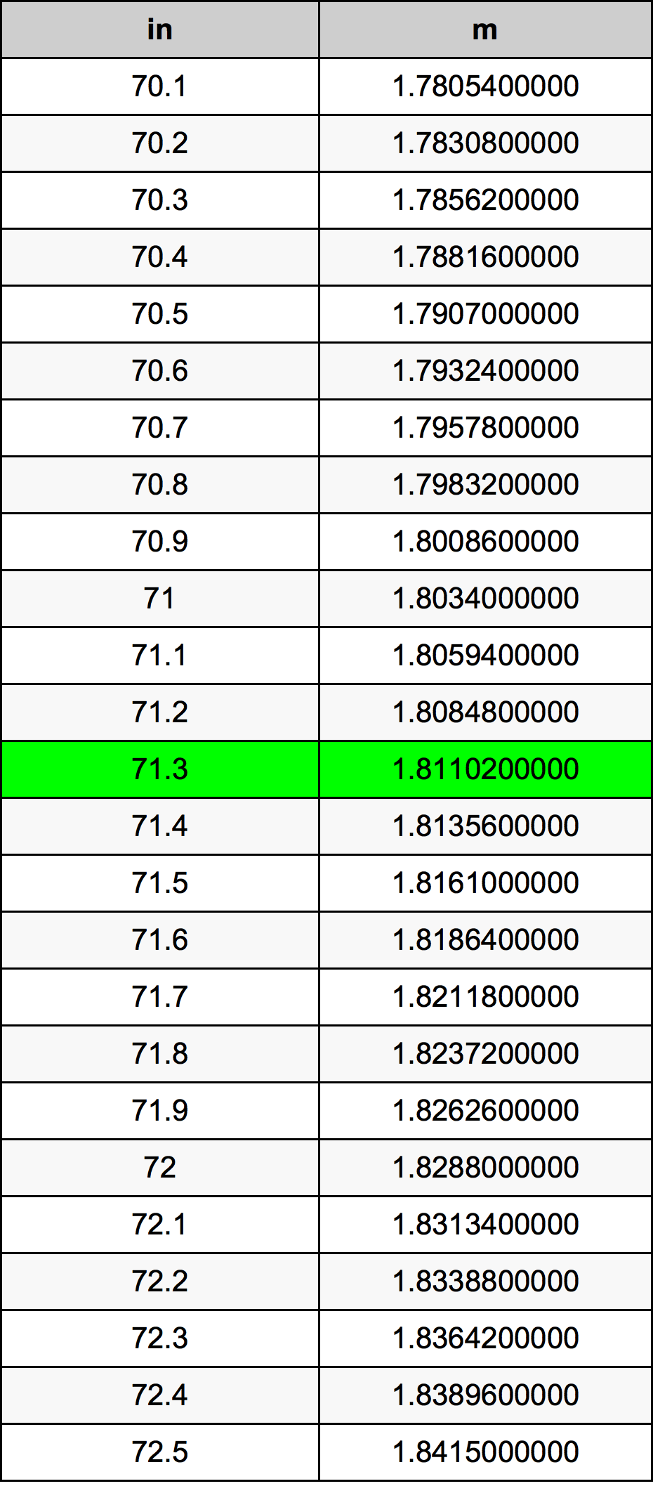 71.3 Inch conversietabel