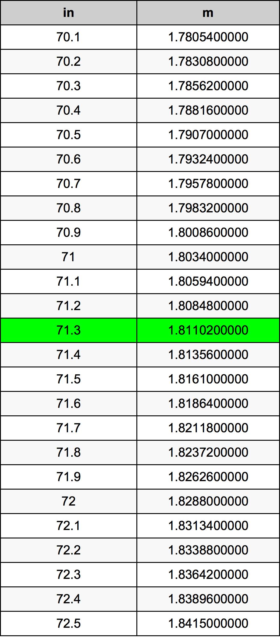 71.3 Inch konverteringstabell