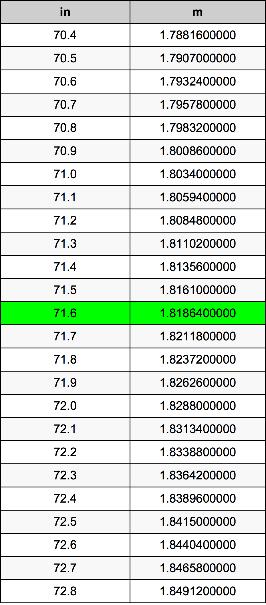 71.6 Inç Table