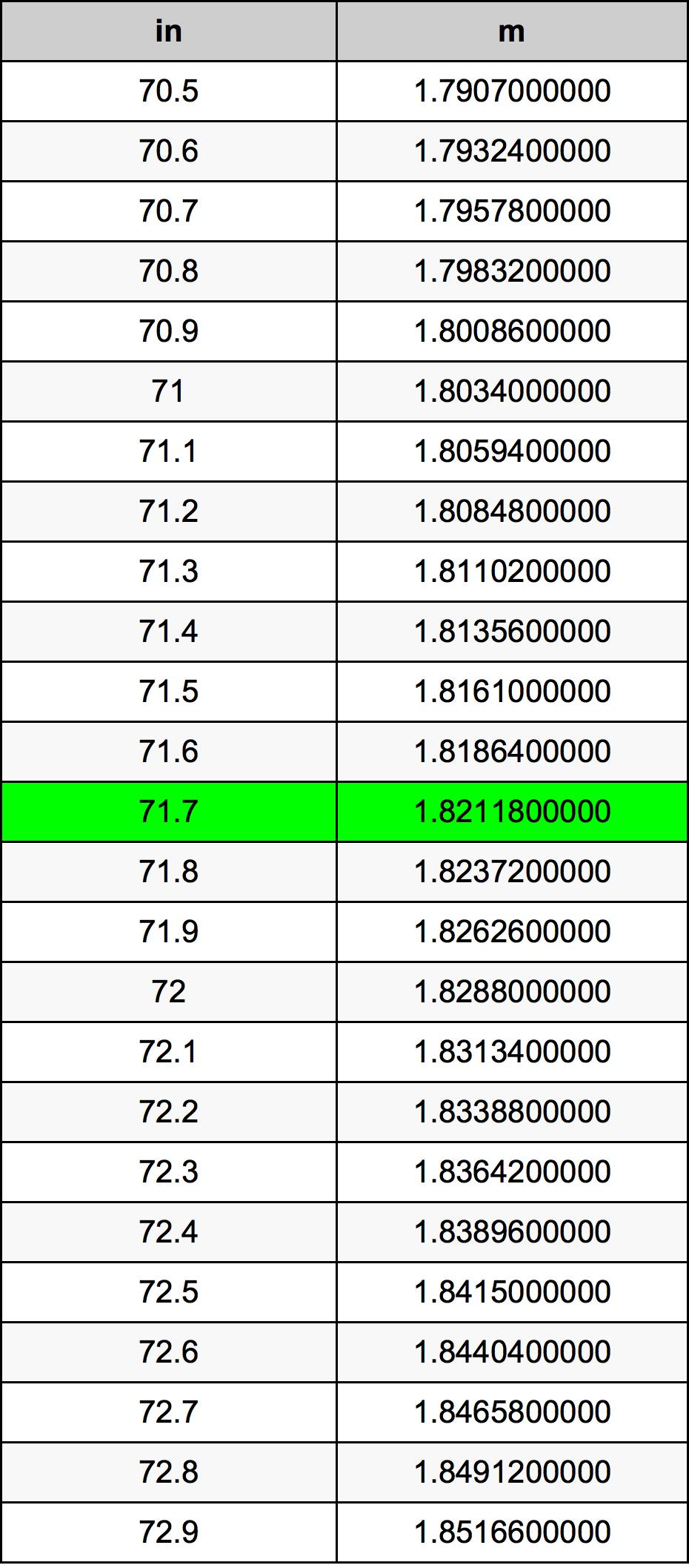 71.7 Palec prevodná tabuľka