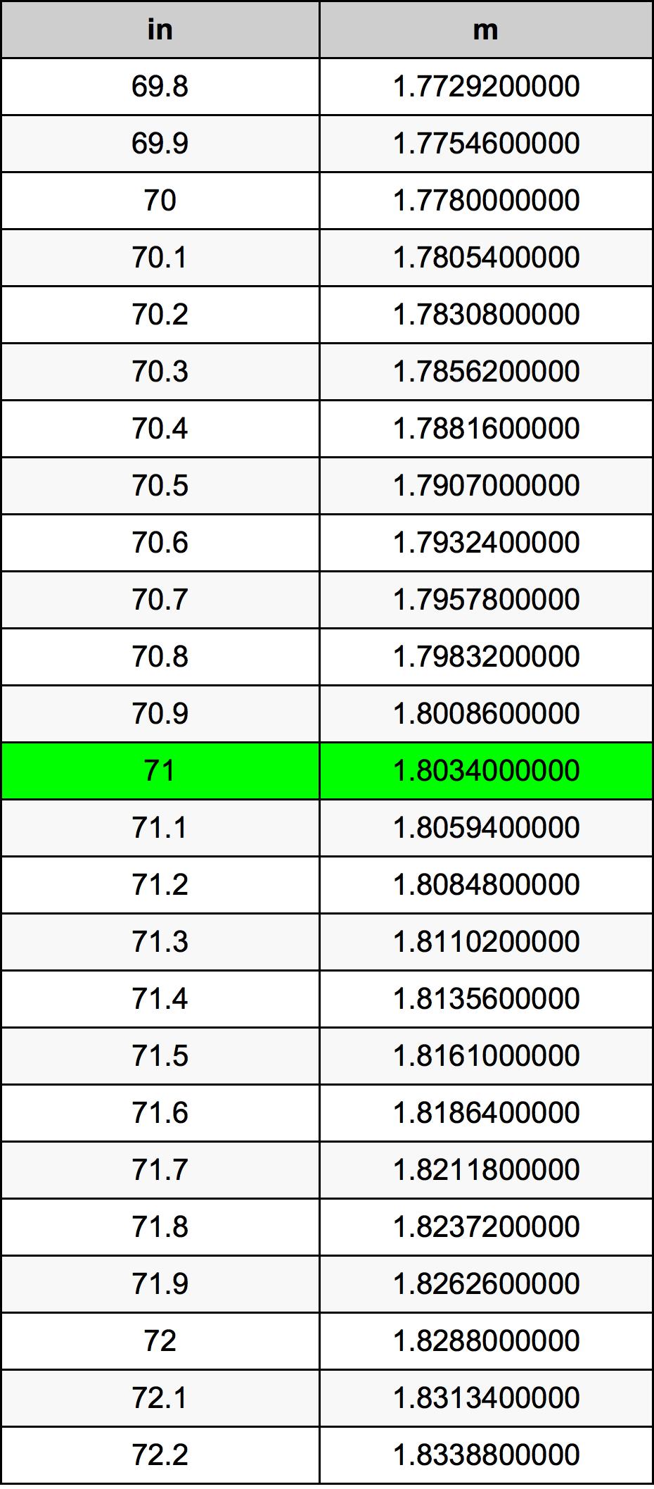 71 дюйм Таблиця перетворення