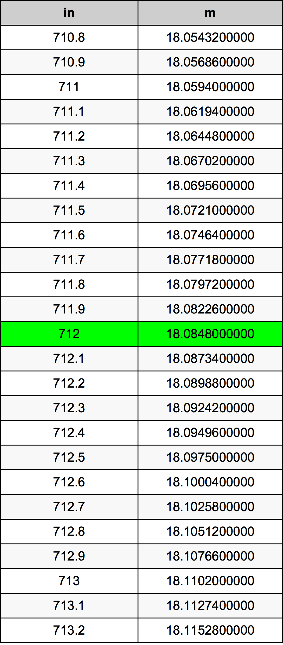 712 инч Таблица за преобразуване