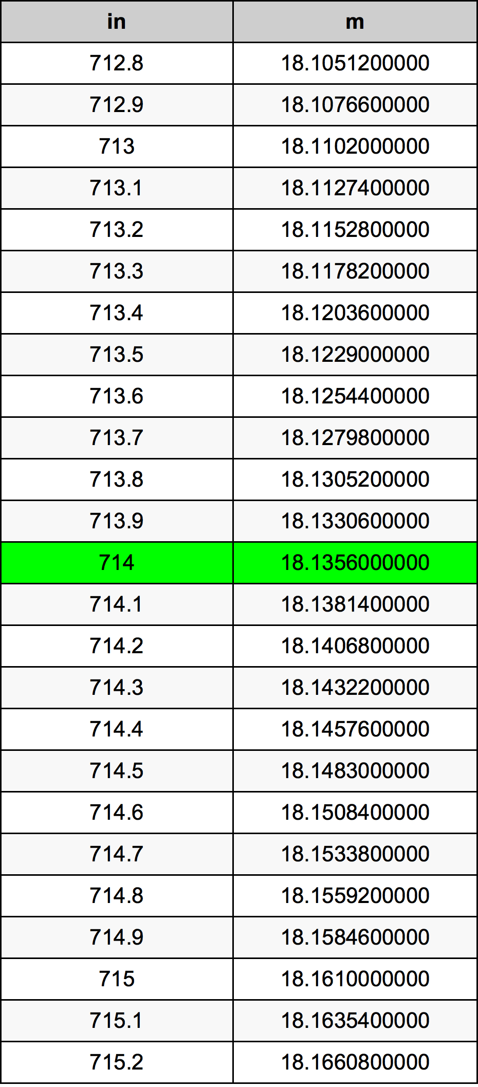 714 Inci konversi tabel