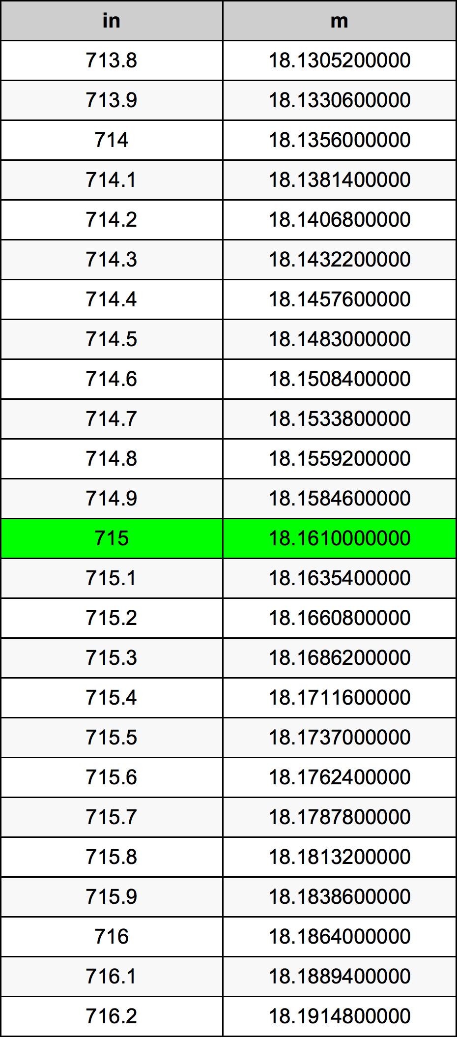 715 Tomme konverteringstabellen