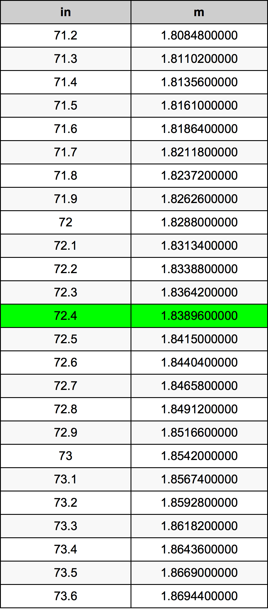 72.4 Cal tabela przeliczeniowa