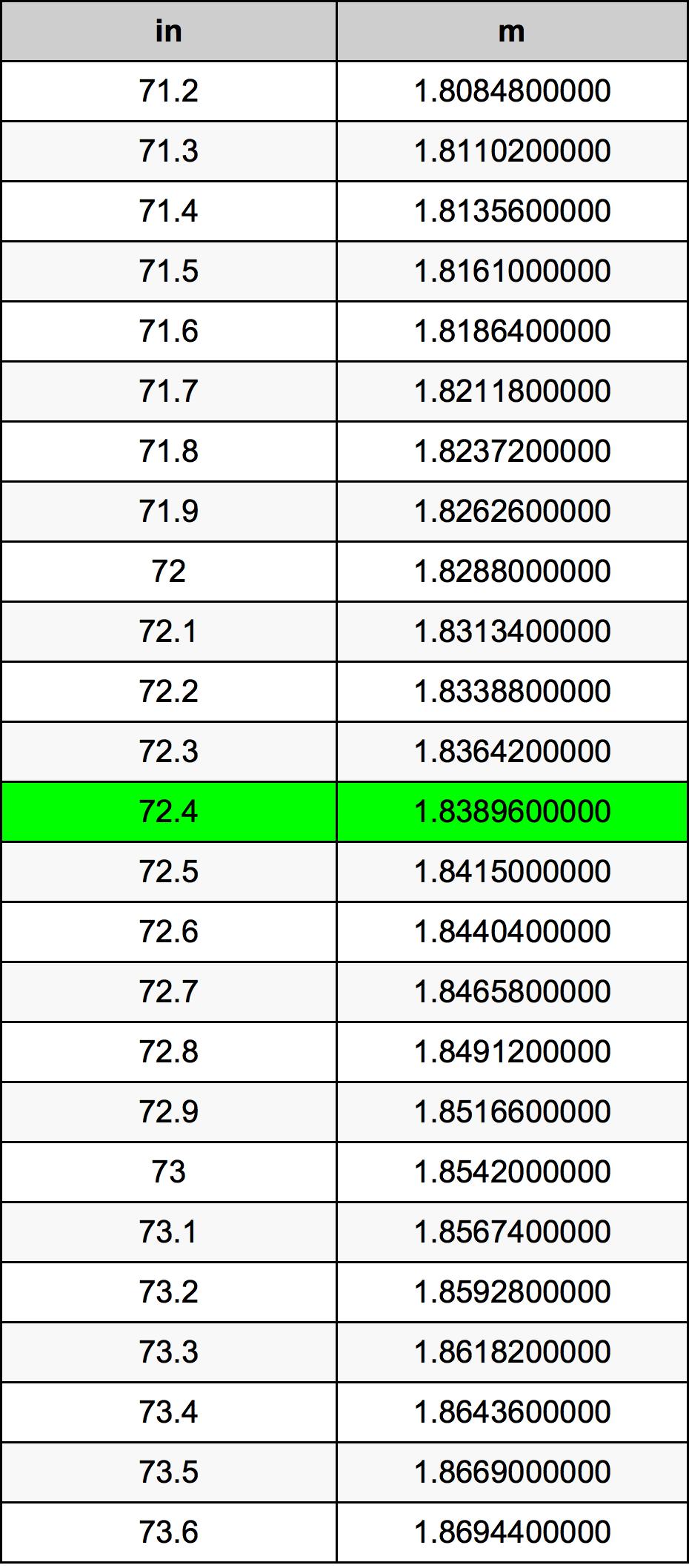 72.4 Inch konverteringstabell