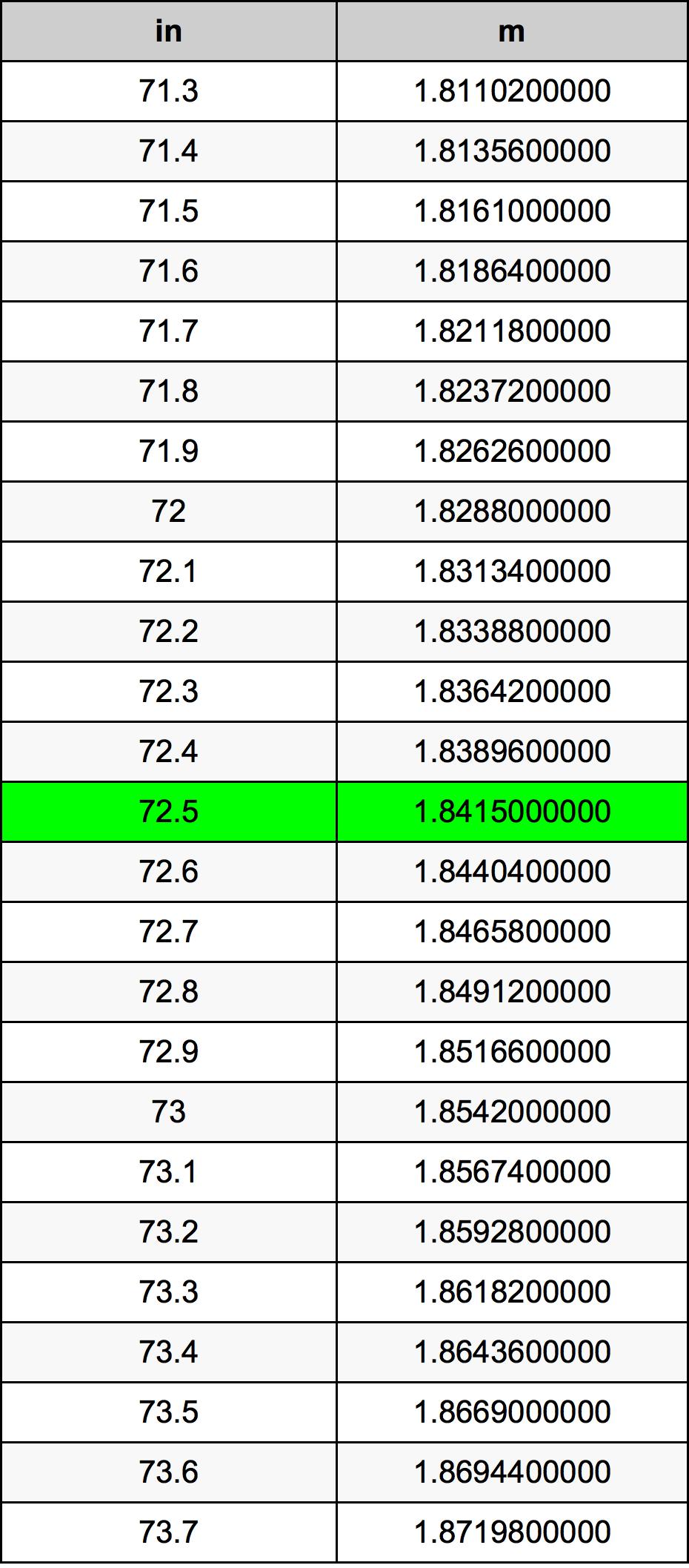 72.5 Pouce table de conversion