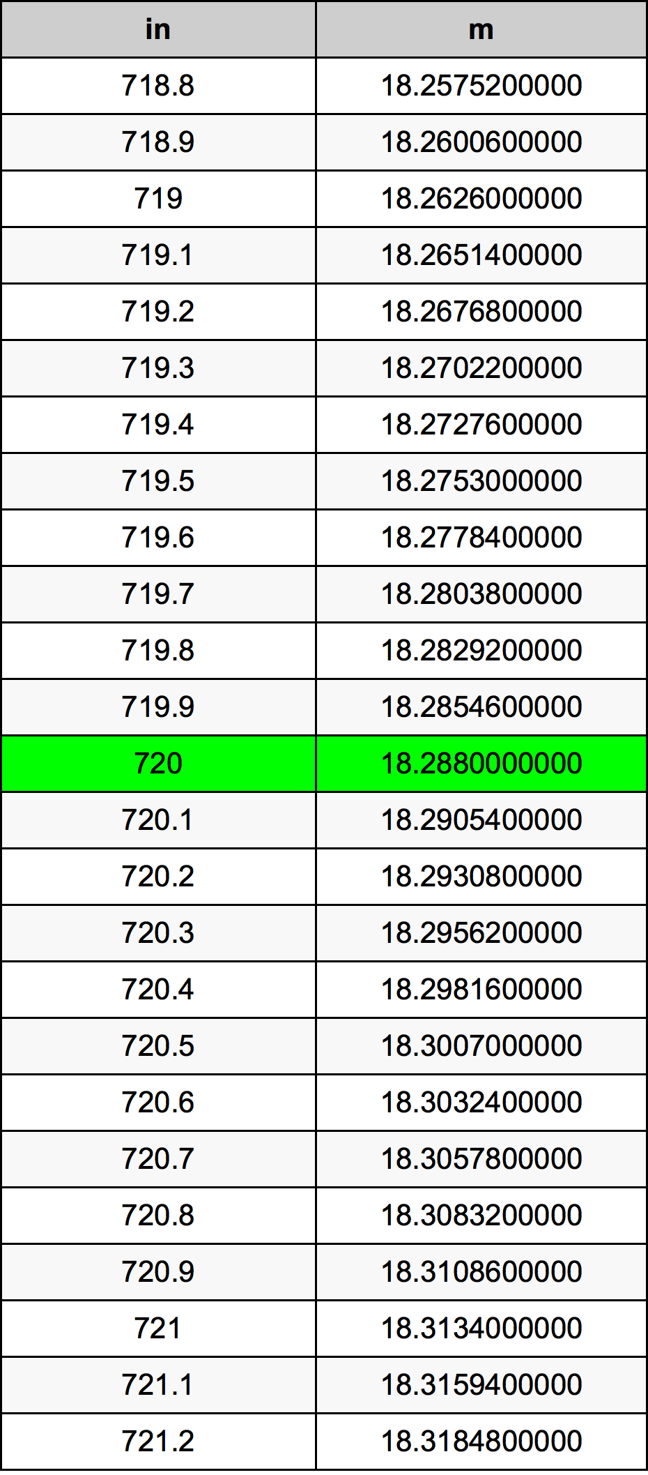 720 Tomme konverteringstabellen