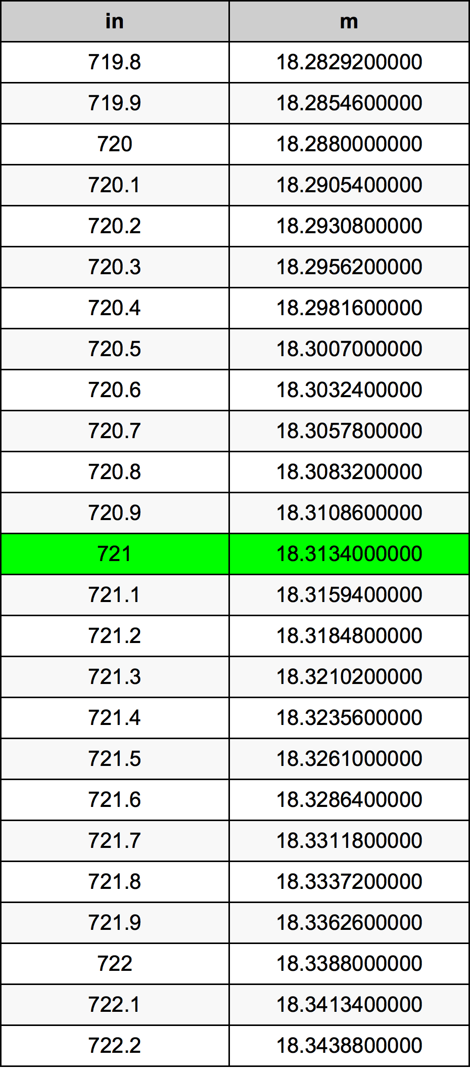 721 بوصة جدول تحويل