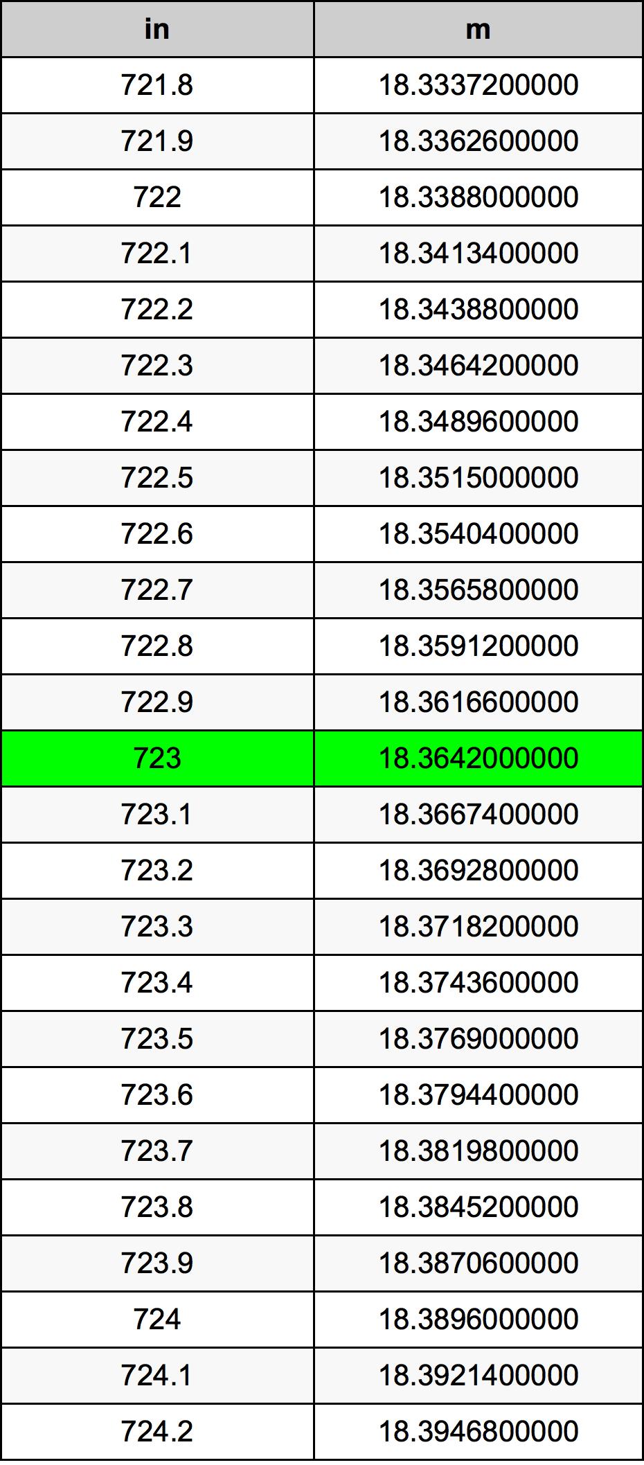 723 Pollice tabella di conversione